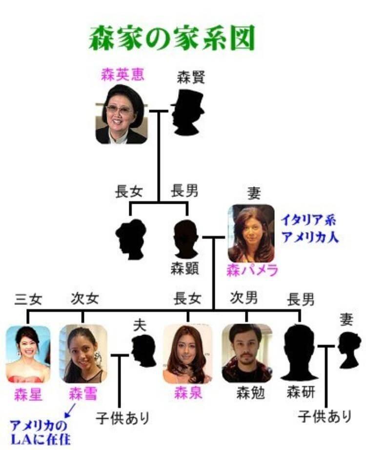 森英恵の家系図